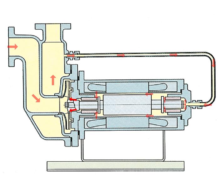 自吸型屏蔽电泵屏蔽电泵