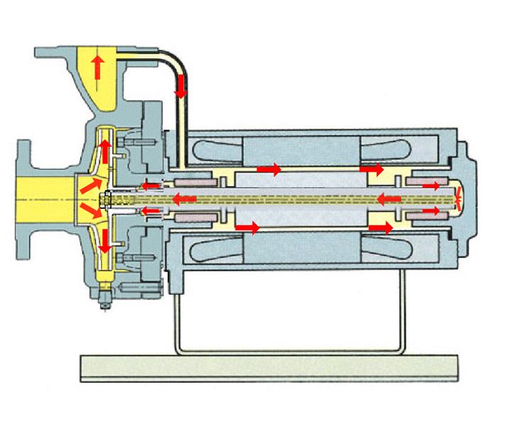 基本分离型屏蔽电泵