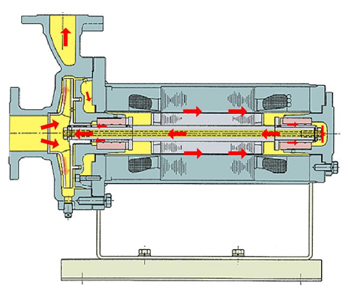 基本型轴内循环屏蔽电泵