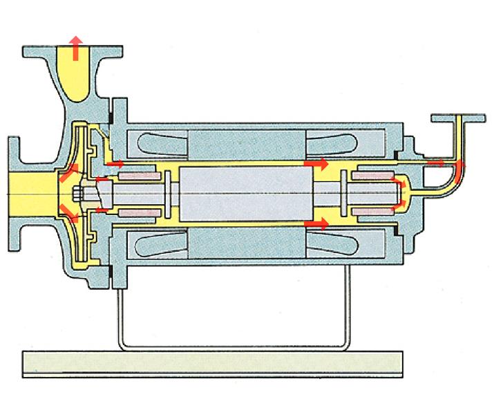 标准逆向循环型屏蔽电泵